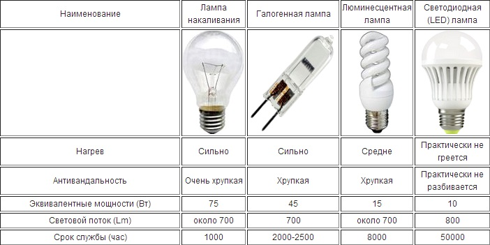 Сравнительная таблица ламп