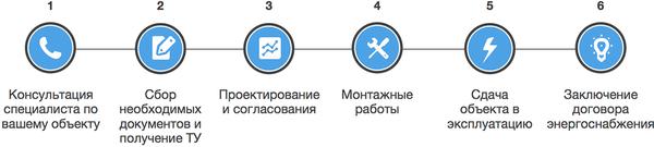 Процесс электрификации