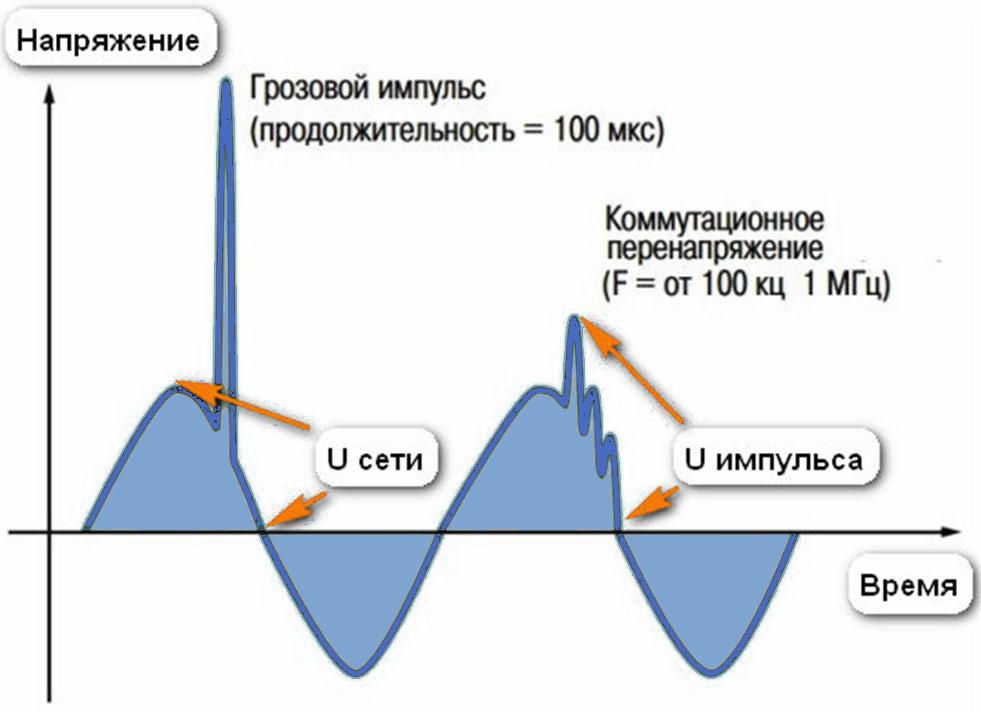 График изменения напряжения во время удара молнии