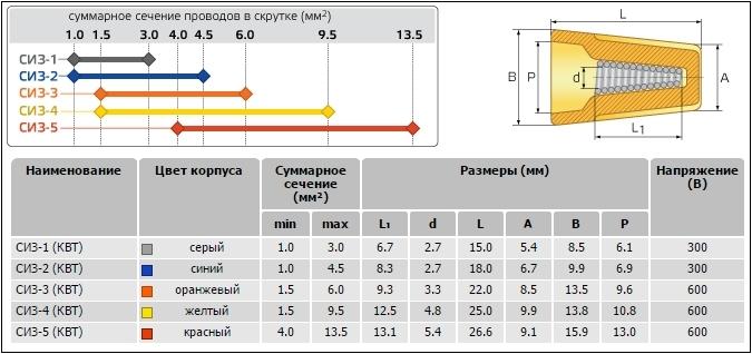 колпачки СИЗ для соединения проводов различного сечения