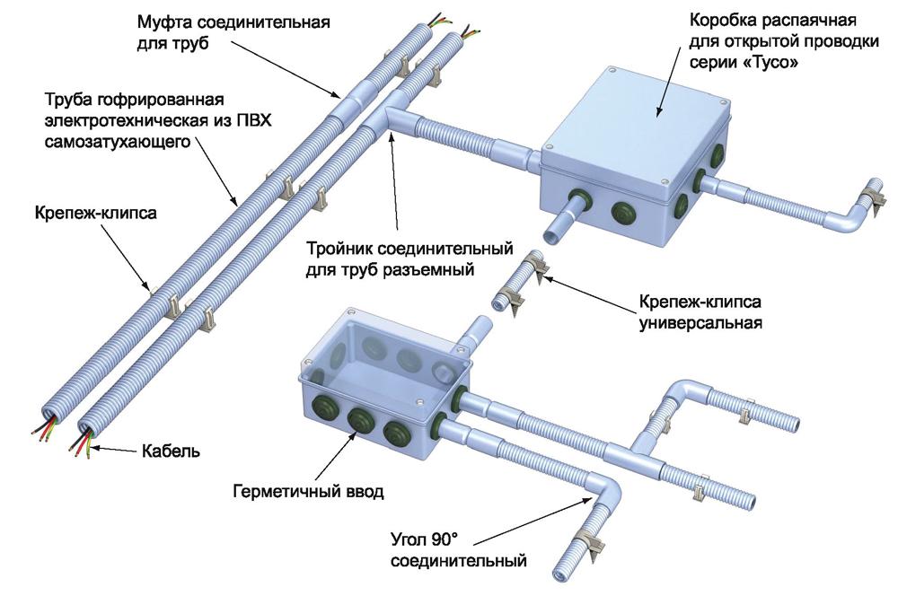 Необходимые комплектующие для электропроводки в трубах