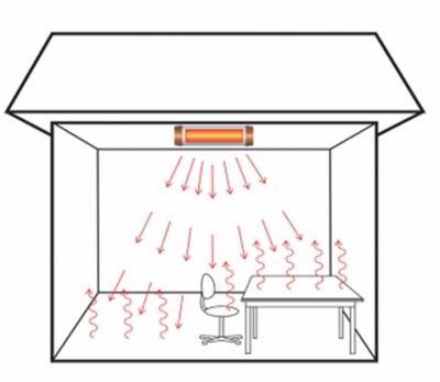 Принцип действия инфракрасных обогревателей