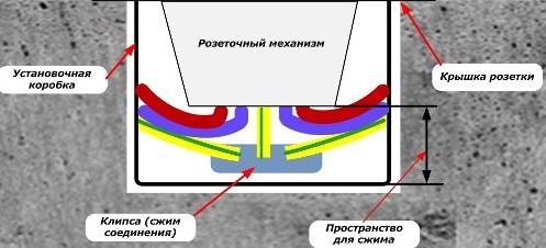 Подключение PE проводника к розеткам