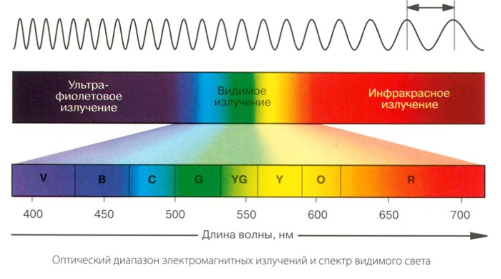 Диапазон светового излучения