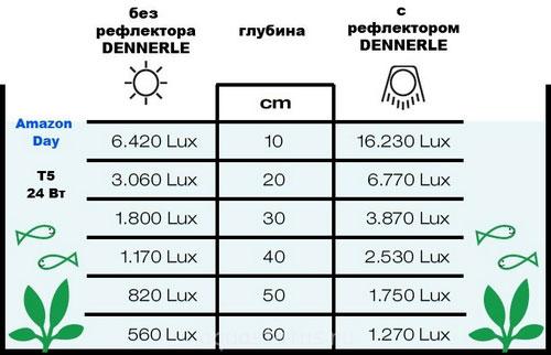 высокаЯ температура нагрева настольной лампы