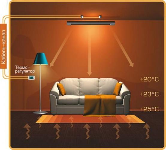 картинка установки над диваном, кроватью или столом