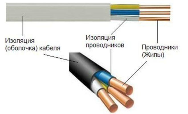 Изоляция кабеля и проводников