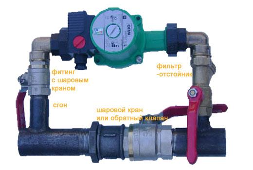 электронасос для отопления