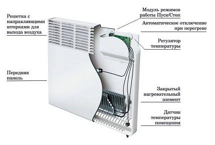 Конструкция электрического конвектора