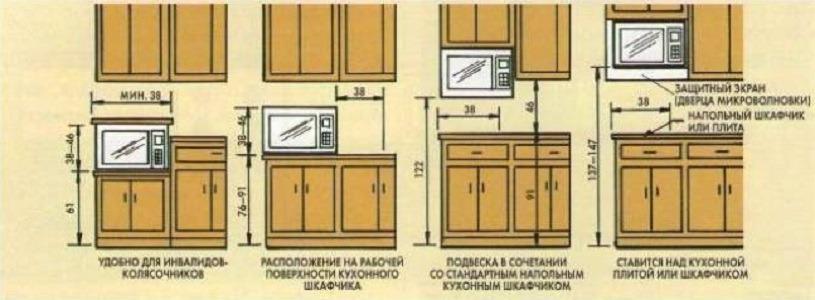 Варианты установки СВЧ на кухне