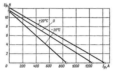 Вольт – амперные характеристики аккумуляторной батареи
