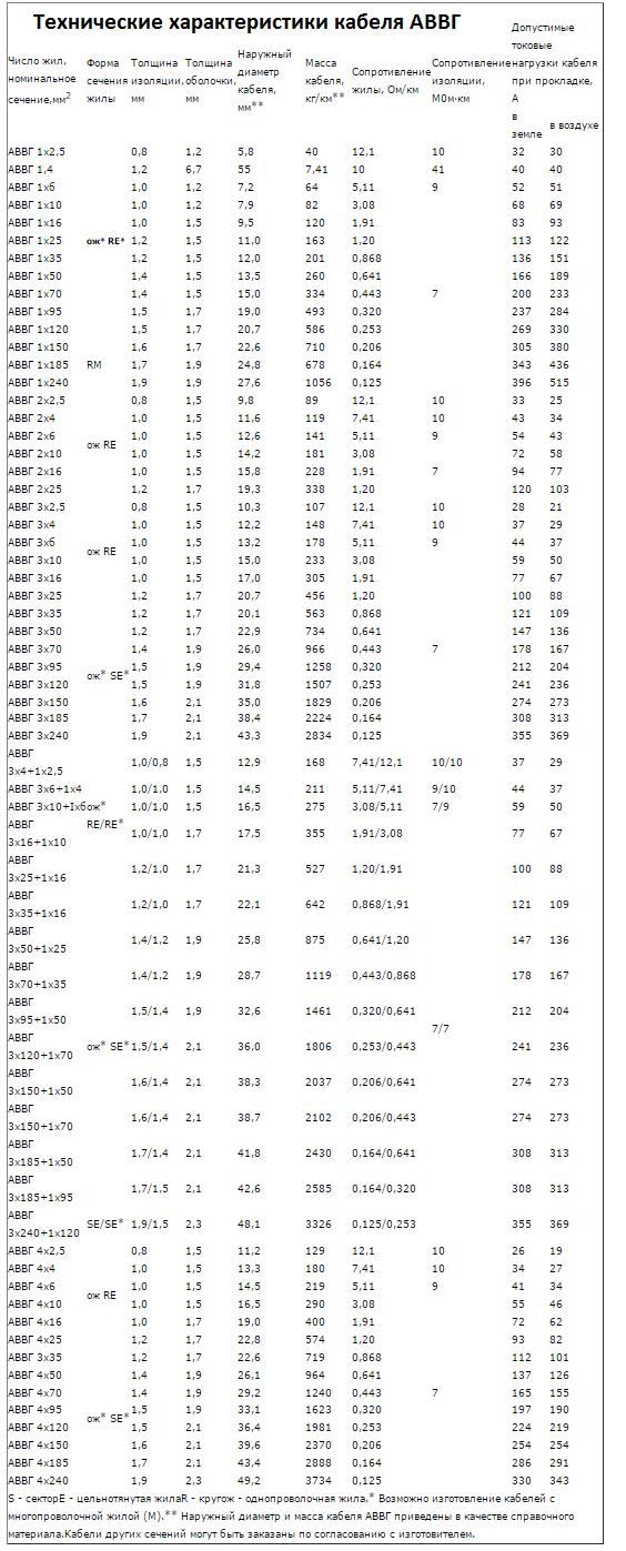 Таблица токов, поперечных сечений и сопротивления