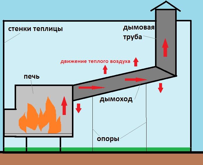 Длинный дымоход создает дополнительны обогрев