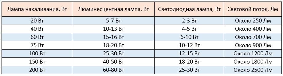 Характеристики разных видов ламп таблица