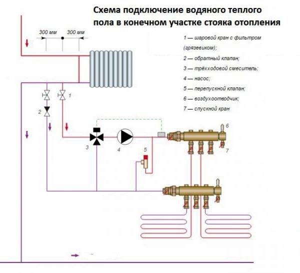 Как подключиться к стояку центрального отопления