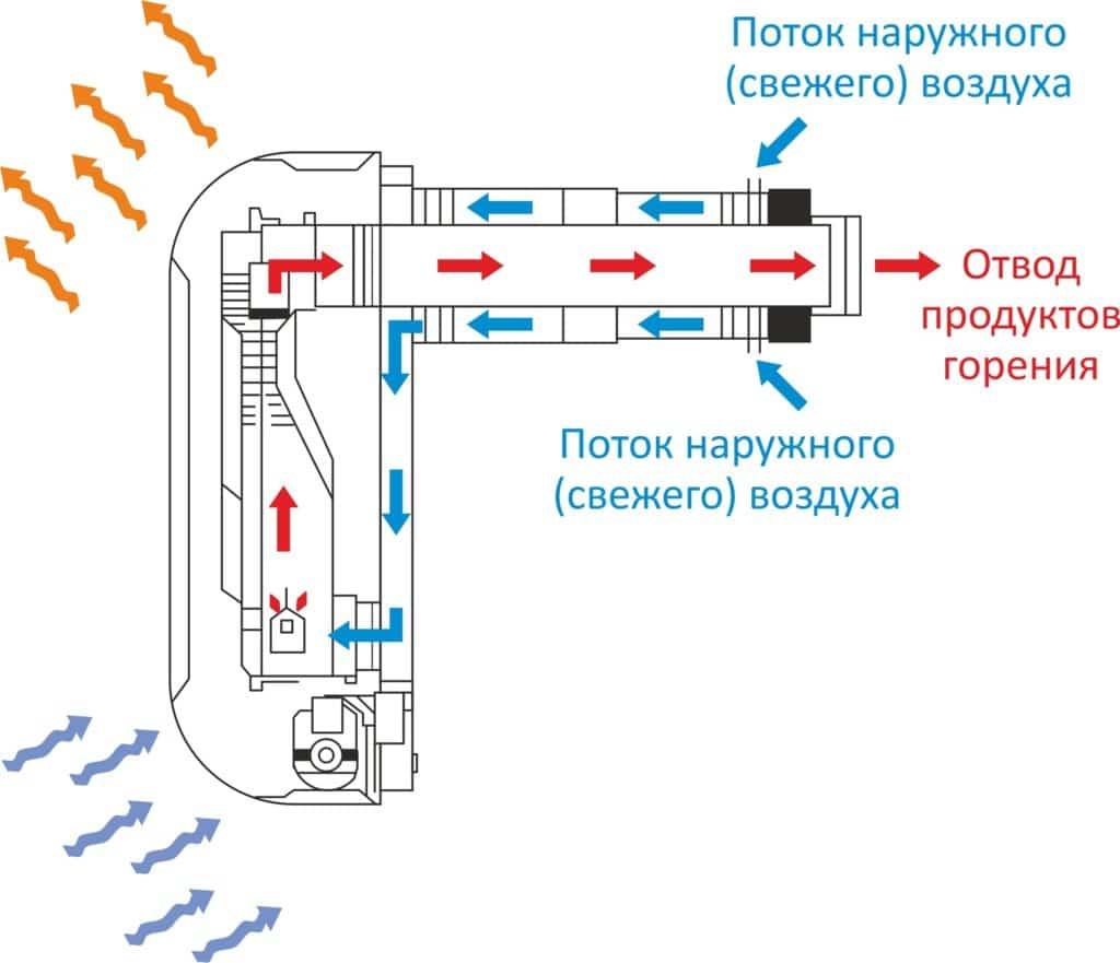 Принцип работы конвектора газового типа