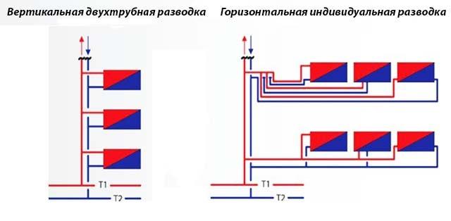 Схемы отопления многоэтажного дома