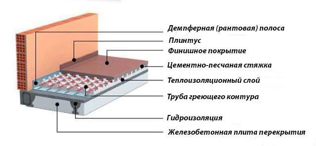 Схема монолитного напольного обогрева