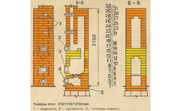 Схема и размеры кирпичной печи для теплицы