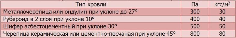 Справочная таблица - Удельный вес разных видов кровли