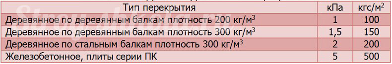 Таблица расчет веса перекрытий и их нагрузка на фундамент