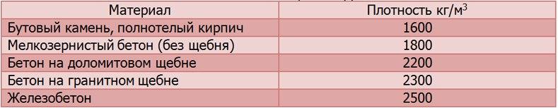 Таблица - удельная плотность материало для грунта