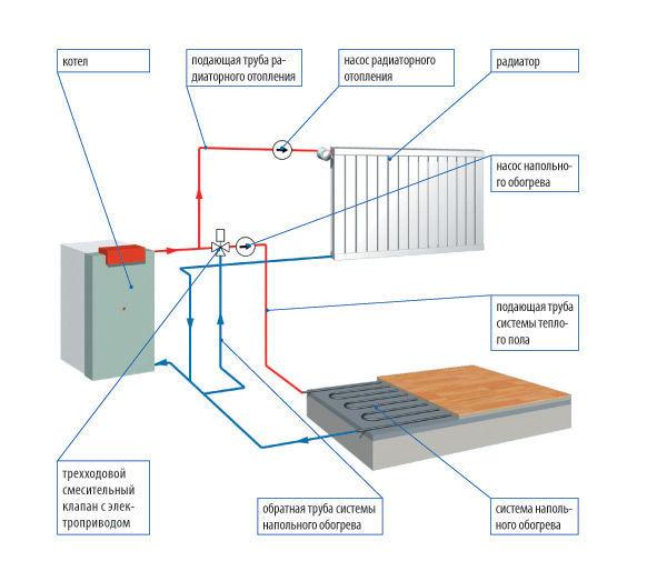 Устройство водяного теплого пола от отопления