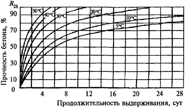 График зависимости времени набора прочности бетона от температуры