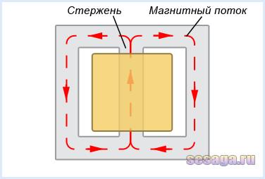 Схематичное изображение трансформатора броневого типа