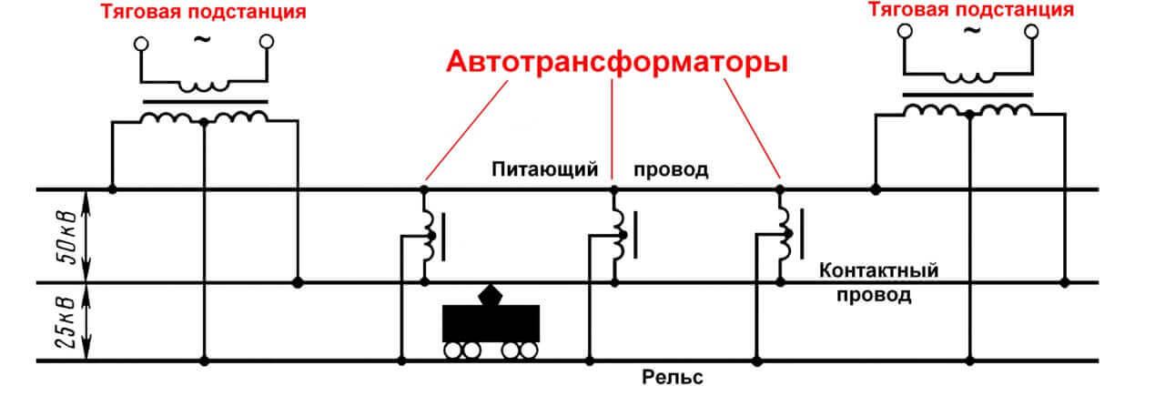 Схема электрификации железной дороги