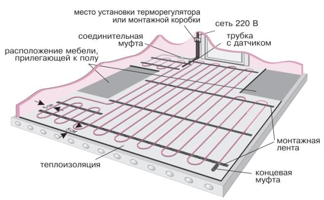 Схема монтажа мата на бетон