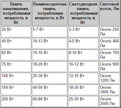 Сравнение мощности ламп накаливания и светодиодных