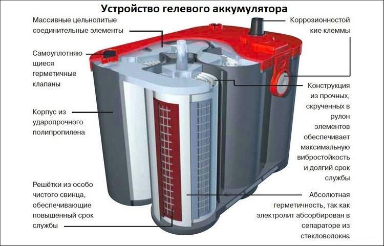 Устройство GEL-аккумуляторов