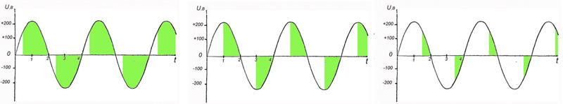 Графики работы по напряжению и току