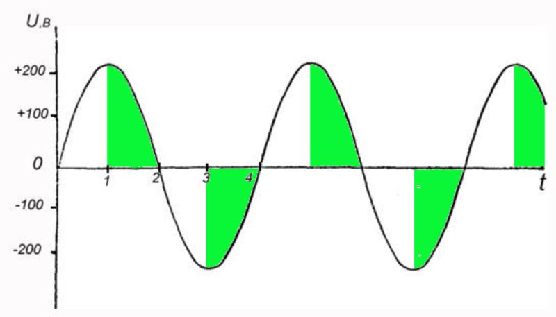 Графики по току и напряжению