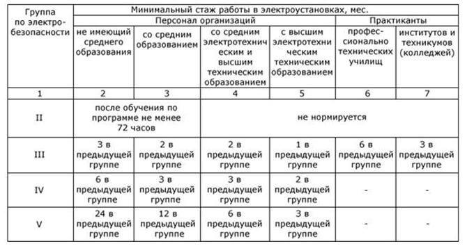Таблица присвоения групп