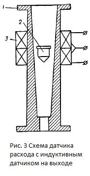 Схема ротаметра с индуктивным датчиком