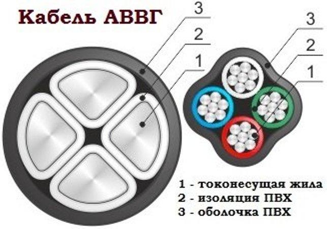 Внутреннее устройство кабеля АВВГ с одно- и многопроволочной жилой