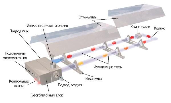 Устройство инфракрасного газового обогревателя