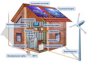 Использование для дома солнечных батарей