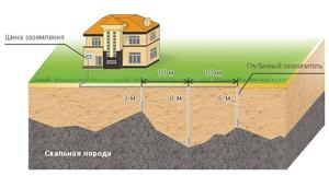 На рисунке показано, где измеряется сопротивление контура заземления дома.