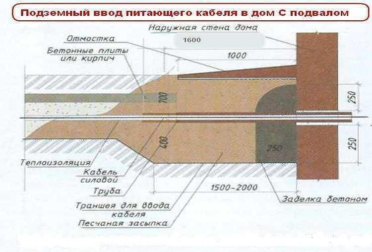 Пример ввода подземного кабеля в дом