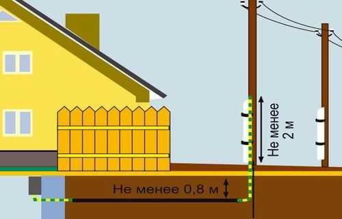 Свайный или столбчатый фундамент - просто дотягиваем трассу до точки ввода