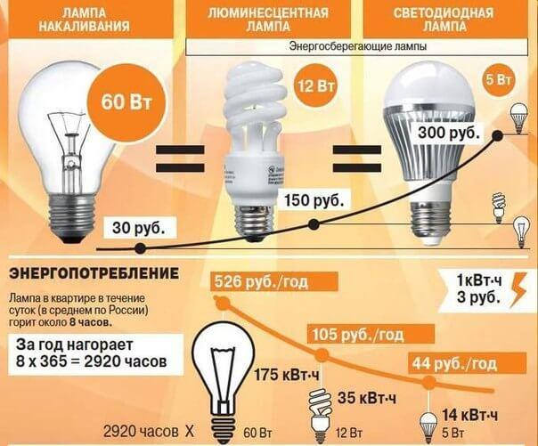 Как экономить электроэнергию на освещении