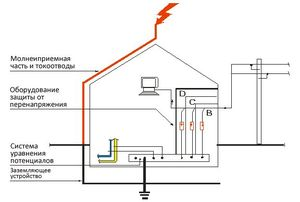 Как установить защиту от молнии на крышу дома