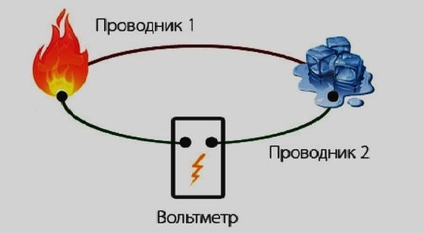 Эффект термоэлектричества