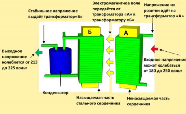 Схема феррорезонансного стабилизатора напряжения