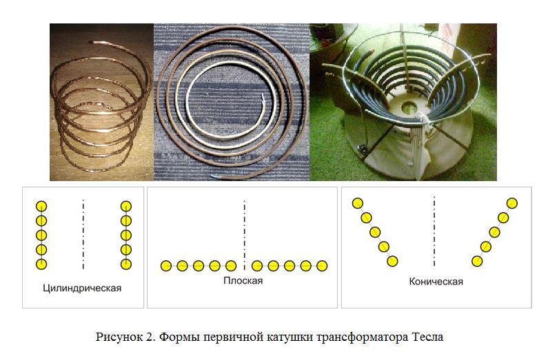 Первичная обмотка трансформатора