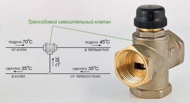 Трехходовой клапан позволяет регулировать температуру воды на входе в систему