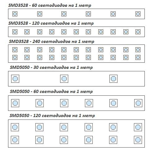 Количество диодов на различных типах светодиодных лент